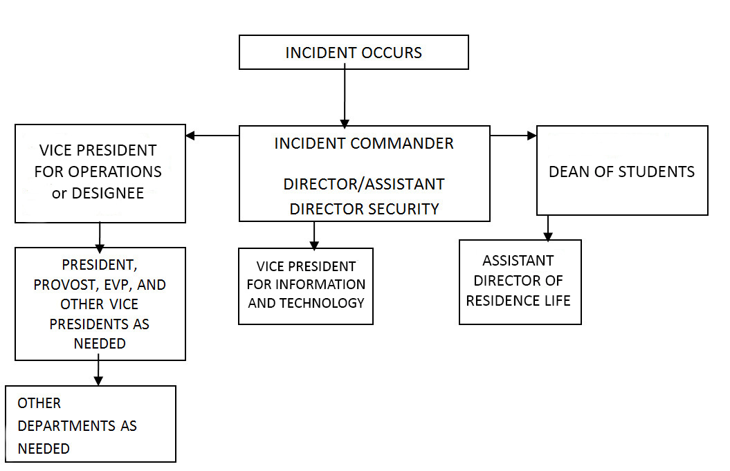 Emergency Response Chart
