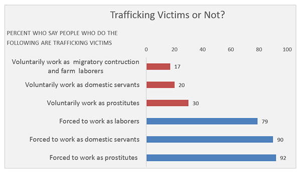 Fishlinger Center Study: Trafficking Victims or Not?