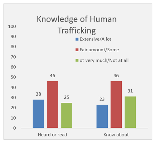 Fishlinger Center Study: Knowledge of Human trafficking