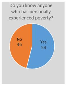 Fishlinger Center Poverty Study January 2016