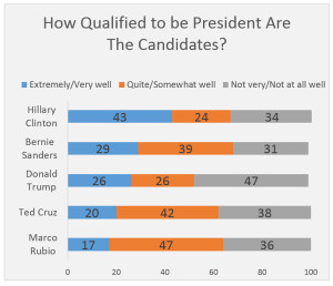 How qualified to be president are the candidates?
