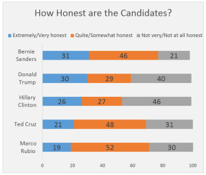 How honest are the candidates?