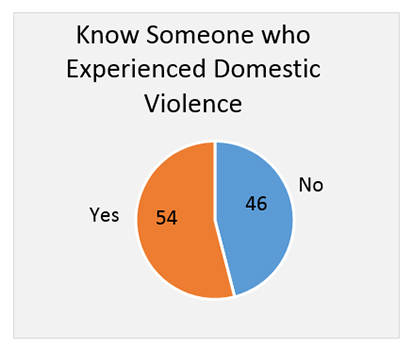 Know someone who experienced domestic violence?