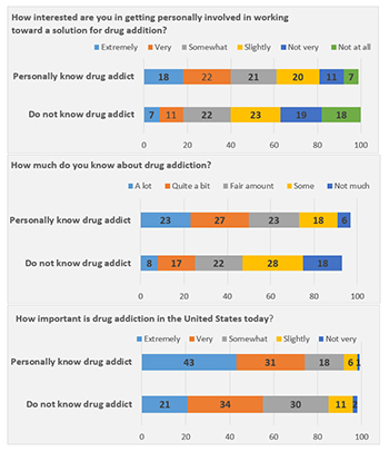 How interested are you in getting personally involved in working toward a solution for drugs?
