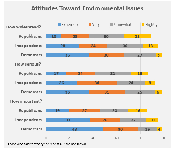 Attitudes Toward Environmental Issues