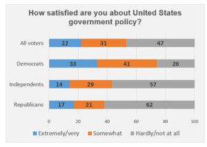 "Graphic titled: ""How satisfied are you about United States government policy?"""