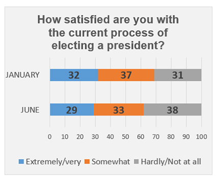 "Graphic titled: ""How satisfied are you with the current process of electing a president?"""