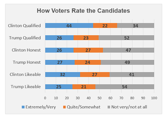 "Graphic titled: ""How voters rate the candidates?"""