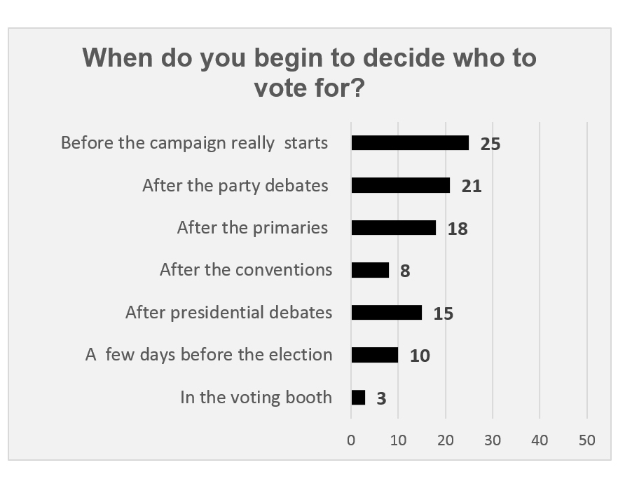 "Graphic titled: ""When do you begin to decide who to vote for?"""