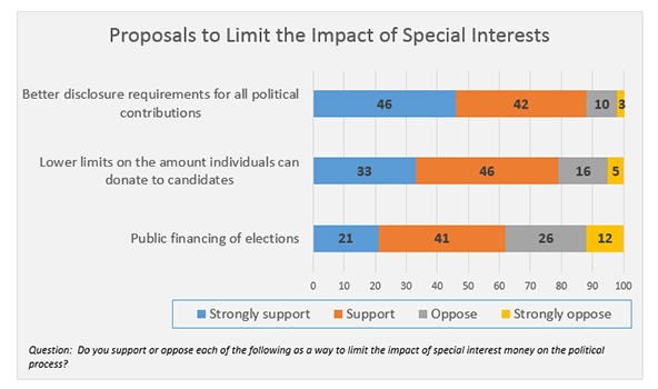 "Graphic titled: ""Proposals to limit the impact of special interests"""