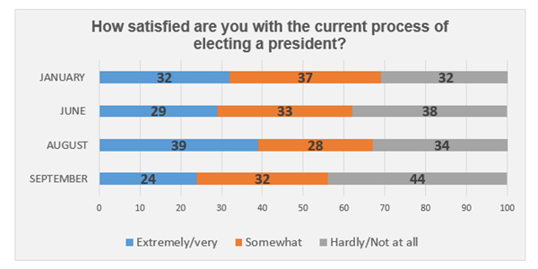 "Graphic titled: ""How satisfied are you with the current process of electing a president"""
