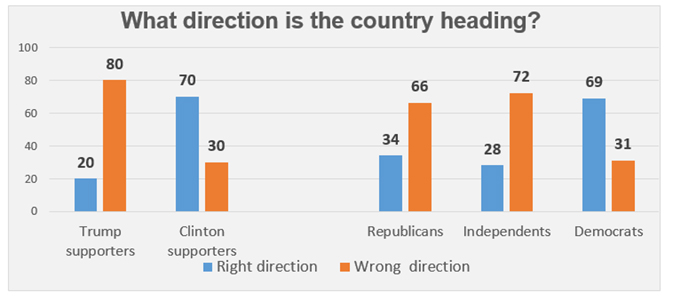 "Graphic titled: ""What direction is the country heading?"""