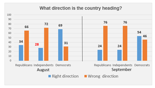 "Graphic titled: ""What direction is the country heading"""