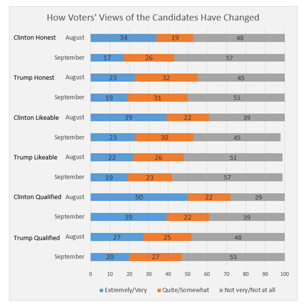 "Graphic titled: ""How voters' views of the candidates have changed"""