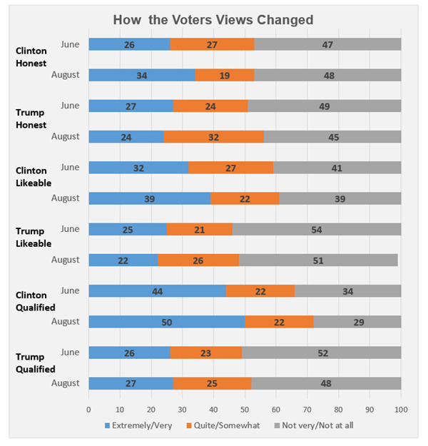 "Graphic titled: ""How the Voters Views Changed"""