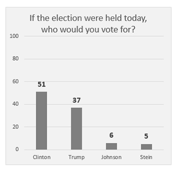 "Graphic titled: ""If the election were held today, who would you vote for?"""