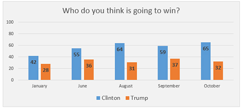"Graphic titled: ""Who do you think is going to win?"""