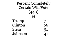 "Graphic titled: ""Percent completely certain will vote"""