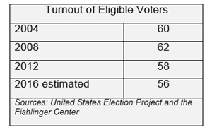 """Graphic titled: """"Turnout of Eligible Voters"""""""