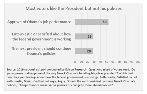 "Graphic titled: ""Most voters like the President but not his policies"""
