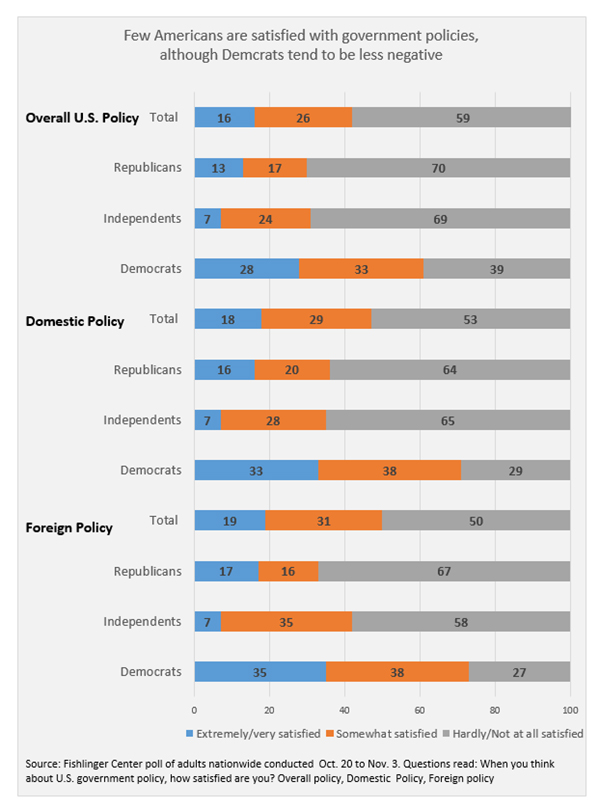 "Graphic titled: ""Few Americans are satisfied with government policies although Democrats tend to be less negative"""