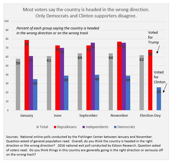 "Graphic titled: ""Most voters say the country is headed in the wrong direction. Only Democrats and Clinton supporters disagree."""