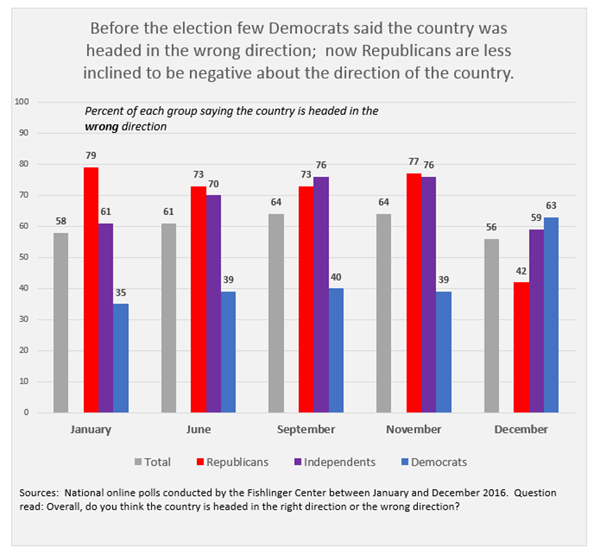 "Graphic titled:""Before the election few Democrats said the country was headed in the wrong direction; now Republicans are less inclined to be negative about the direction of the country"""
