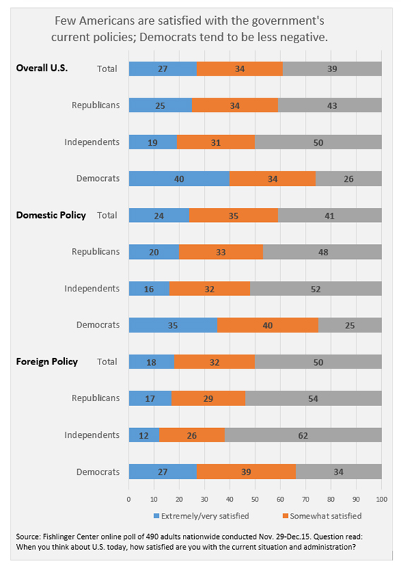 "Graphic titled:""Few Americans are satisfied with the government's current policies; Democrats tend to be less negative"""