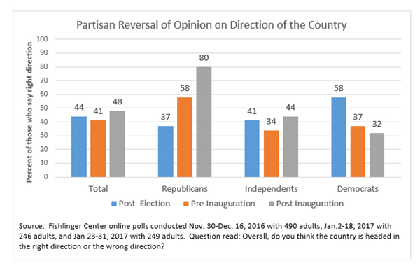 "Graphic titled:""Partisan reversal of opinion on direction of the country"""