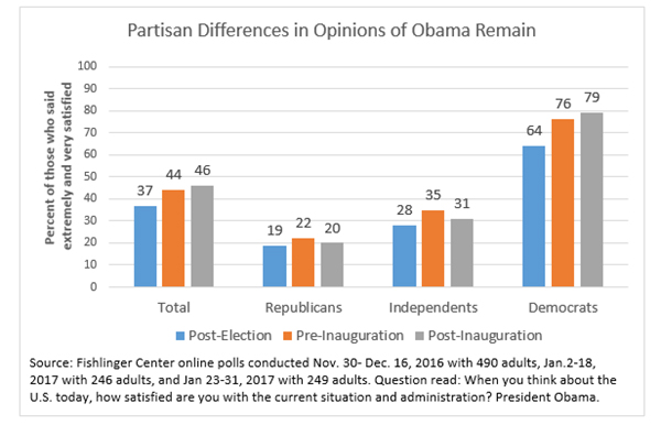 "Graphic titled:""Partisan differences in opinions of Obama remain"""