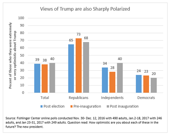 "Graphic titled:""Views of Trump are also sharply polarized"""