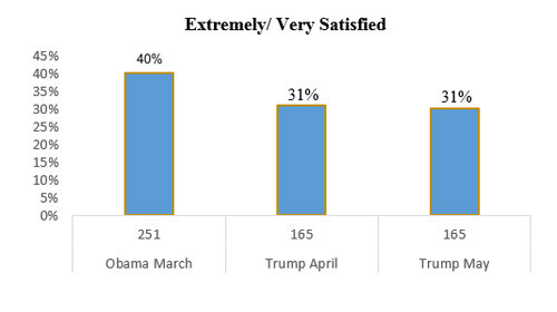 "Graphic titled: ""Extremely/Very satisfied"""