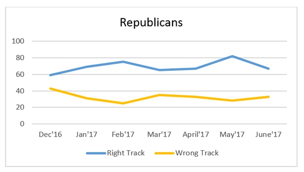 """Graphic titled: """"Republicans"""""""