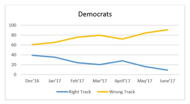 "Graphic titled: ""Democrats"""