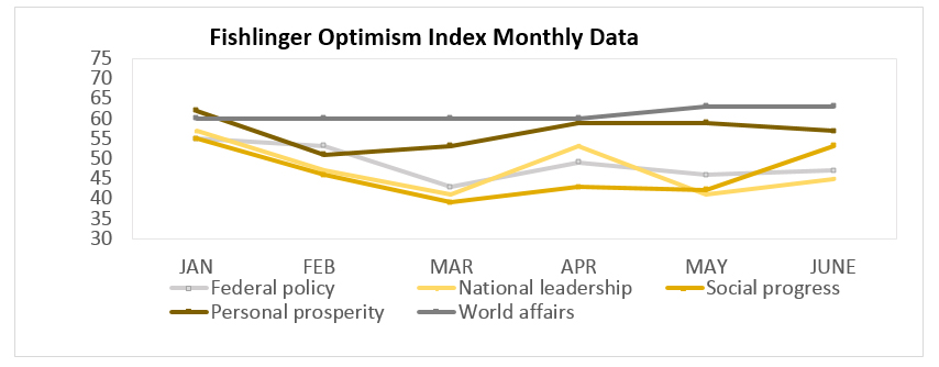 "Graphic titled: ""Fishlinger Optimism Index monthly data"""