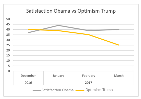 "Graphic titled: ""Satisfaction Obama vs. Optimism Trump"""