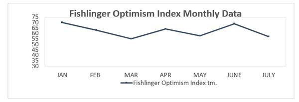 "Graphic titled: ""Fishlinger Optimism Index Monthly Data"""