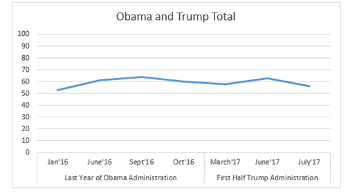 "Graphic titled: ""Obama and Trump Total"""
