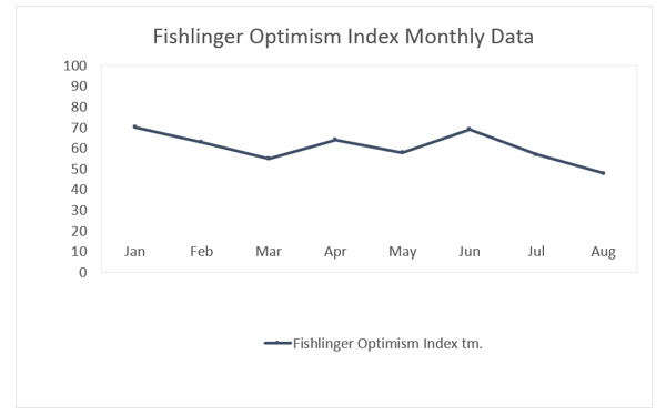 "Graphic titled: ""Optimism Index Monthly Data"""