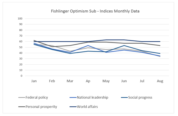 "Graphic titled: ""Fishlinger Optimism Sub-indices monthly data"""