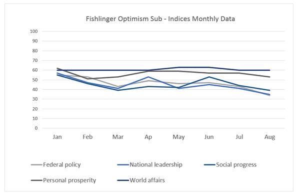 "Graphic titled: ""Fishlinger Optimism Sub-indices monthly data"""