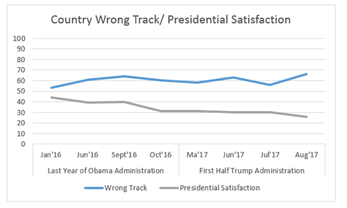 "Graphic titled: ""Country wrong track / presidential satisfaction"""