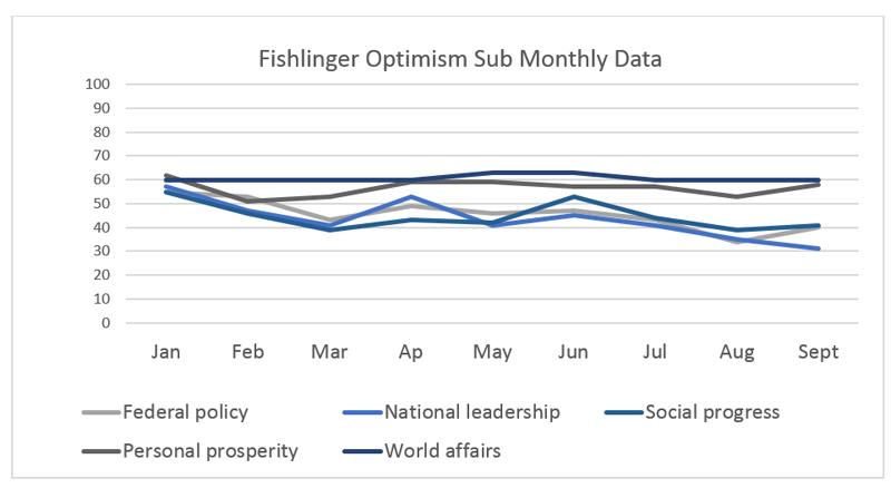 "Graphic titled: ""Fishlinger Optimism Sub Monthly Data"""