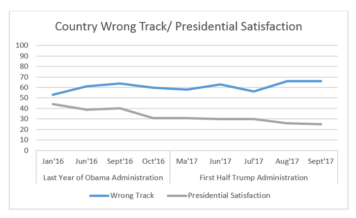 """Graphic titled: """"Country Wrong Track/Presidential Satisfaction"""""""