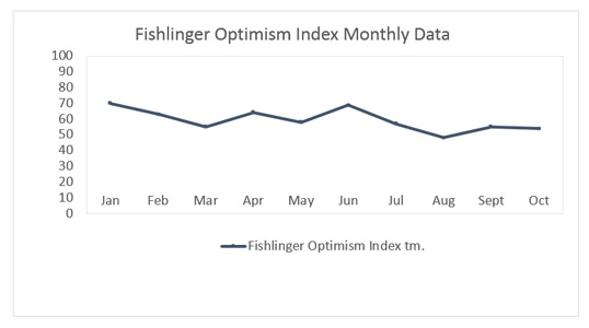 "Graphic titled: ""Fighlinger Optimism Index tm"""