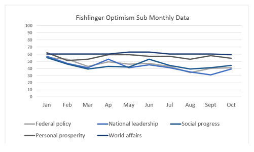 """Graphic titled: """"Fighlinger Optimism Sub Monthly Data"""""""