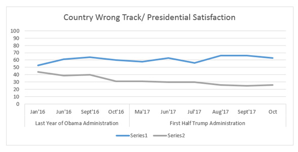 "Graphic titled: ""Country Wrong Track / Presidential Satisfaction """