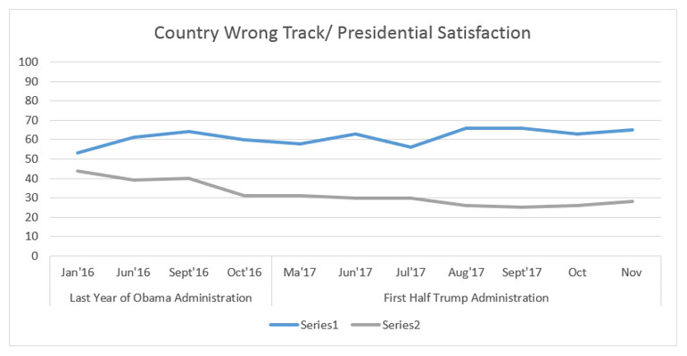 """Graphic titled: """"Country Wrong Track Presidential Satisfaction"""""""