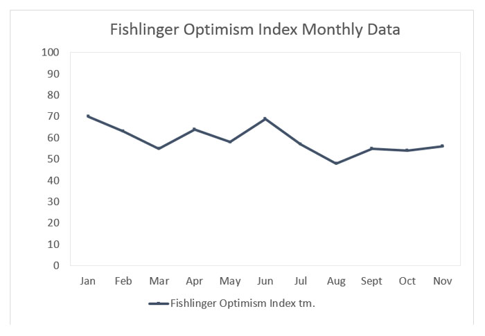 "Graphic titled: ""Fishlinger Index Optimism Data"""