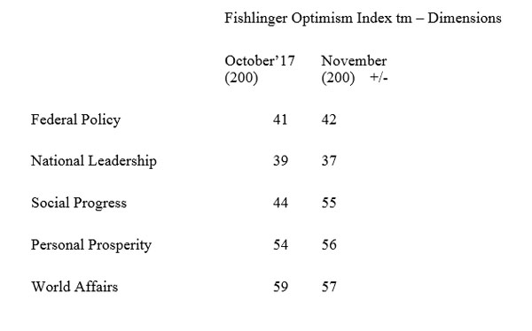 "Graphic titled: ""Fishlinger Optimism Index Dimensions"""
